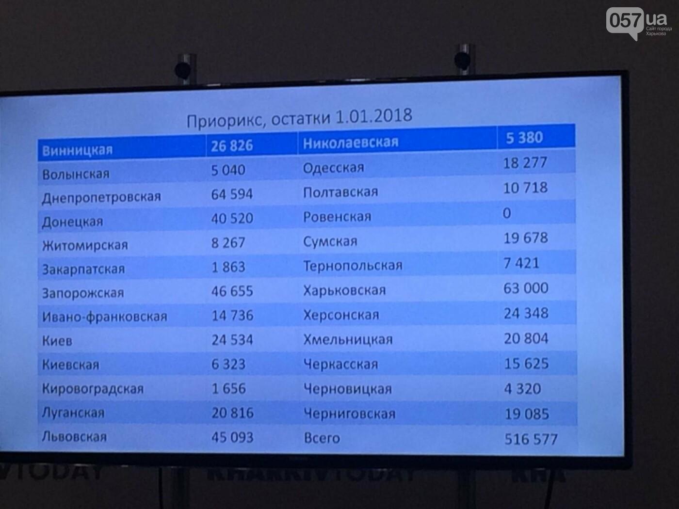 Вспышка кори в Украине: врачи-иммунологи призывают харьковчан вакцинироваться , фото-2