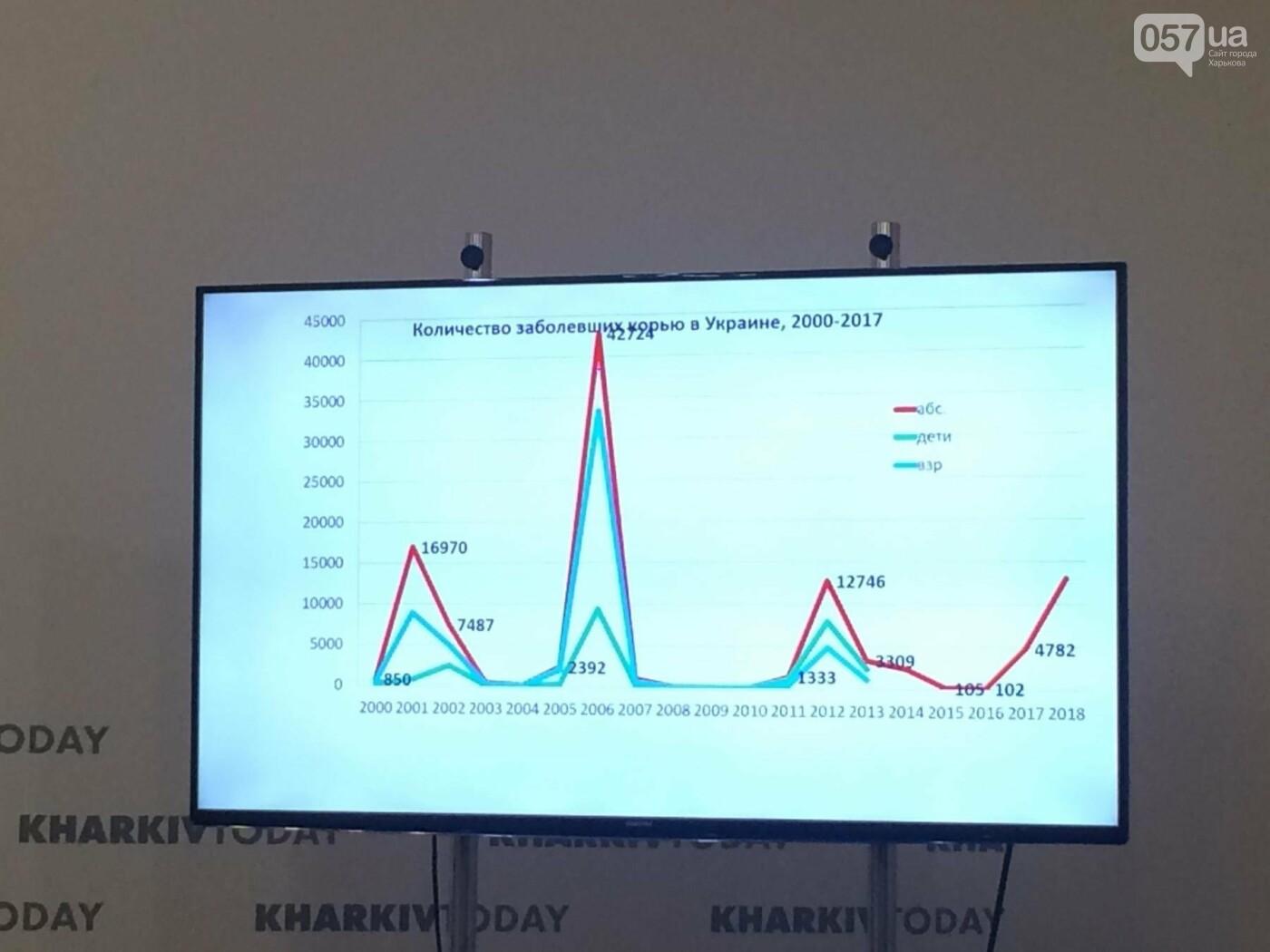 Вспышка кори в Украине: врачи-иммунологи призывают харьковчан вакцинироваться , фото-1