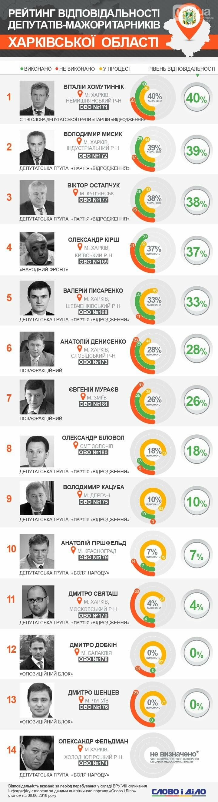 Виталий Хомутынник возглавил рейтинг ответственности депутатов Харьковщины, - Инфографика, фото-1