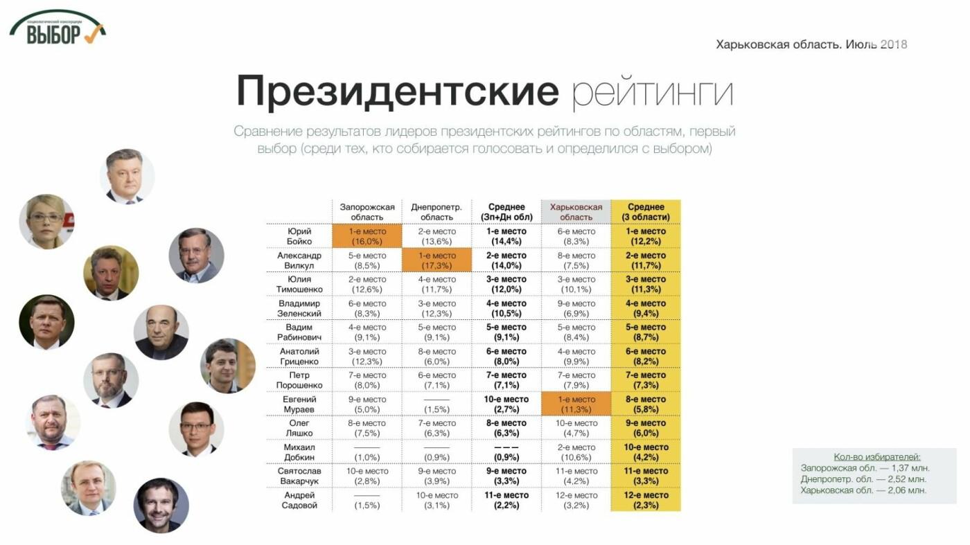 Партии консервативного фланга набирают на Харьковщине более 50%, - социологи , фото-5