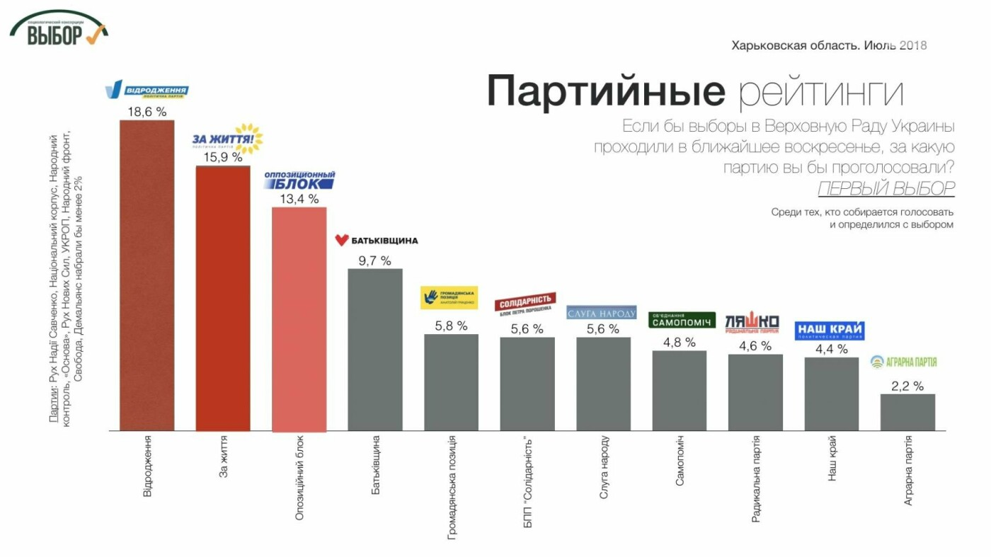 Партии консервативного фланга набирают на Харьковщине более 50%, - социологи , фото-1