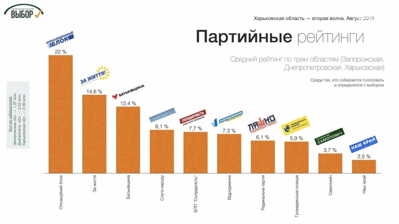 Поддержка консервативных партий в Харьковской области растет, - социологи , фото-2