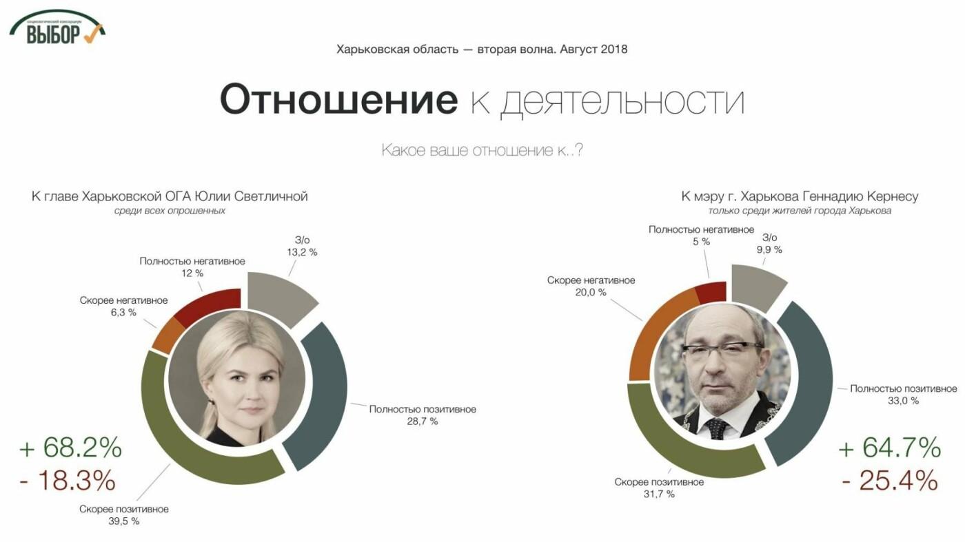 Поддержка консервативных партий в Харьковской области растет, - социологи , фото-1