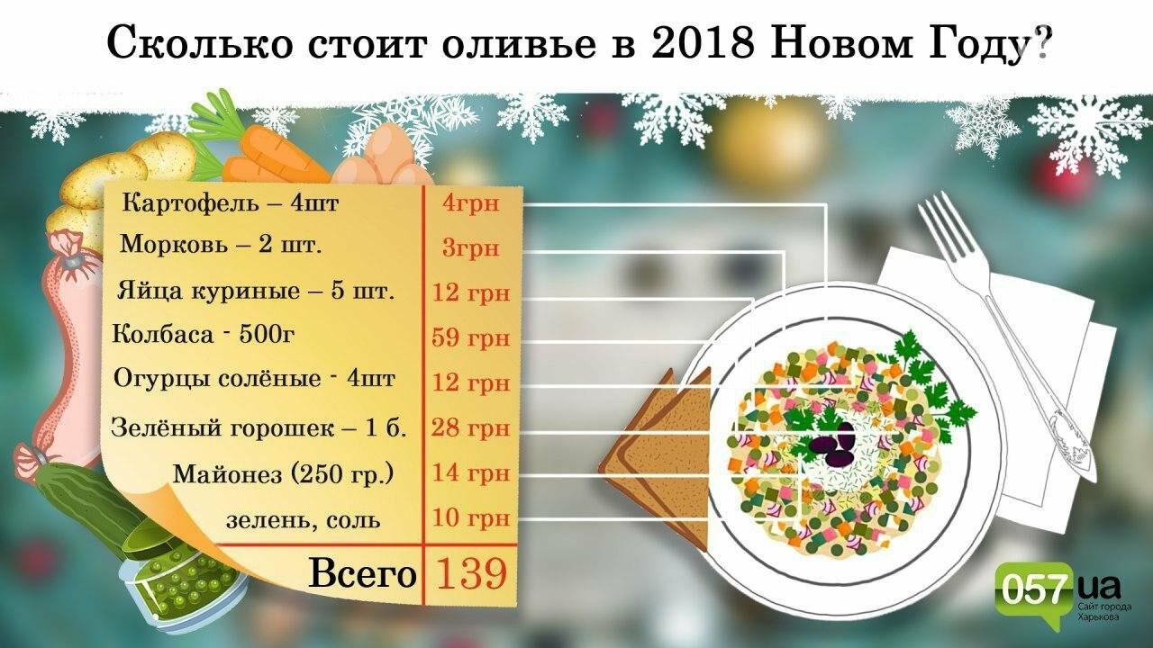 """Сытный символ Нового Года: во сколько харьковчанам обойдется приготовление салата """"Оливье"""", фото-1"""