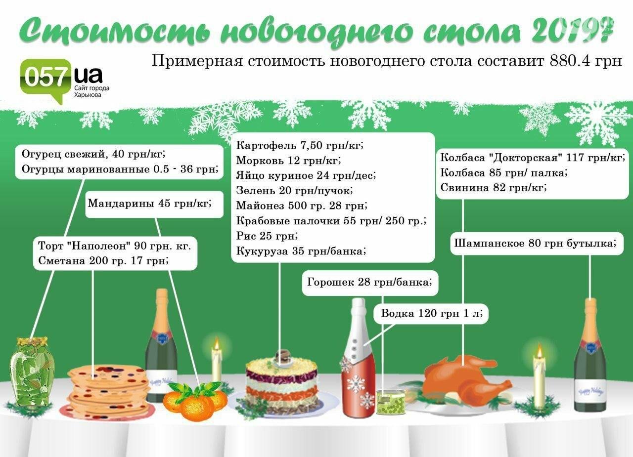 """Шампанское, мандарины и салаты: сколько стоит харьковчанам """"собрать"""" новогодний стол, фото-1"""