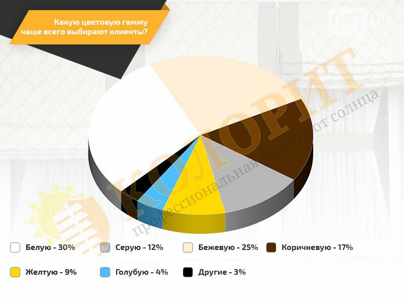 Купить жалюзи в Харькове можно очень легко благодаря специализированному интернет-магазину, фото-2