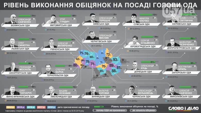 Светличная стала лучшим губернатором страны , фото-1
