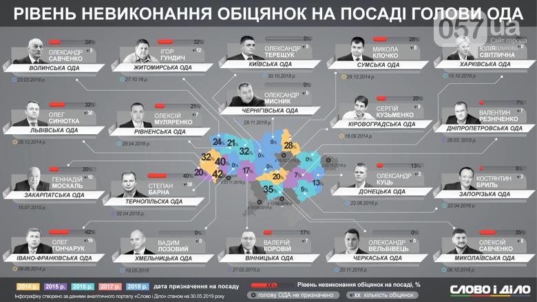 Светличная стала лучшим губернатором страны , фото-2