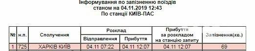 На Полтавщине скоростной поезд из Харькова насмерть сбил мужчину, - ФОТО , фото-2