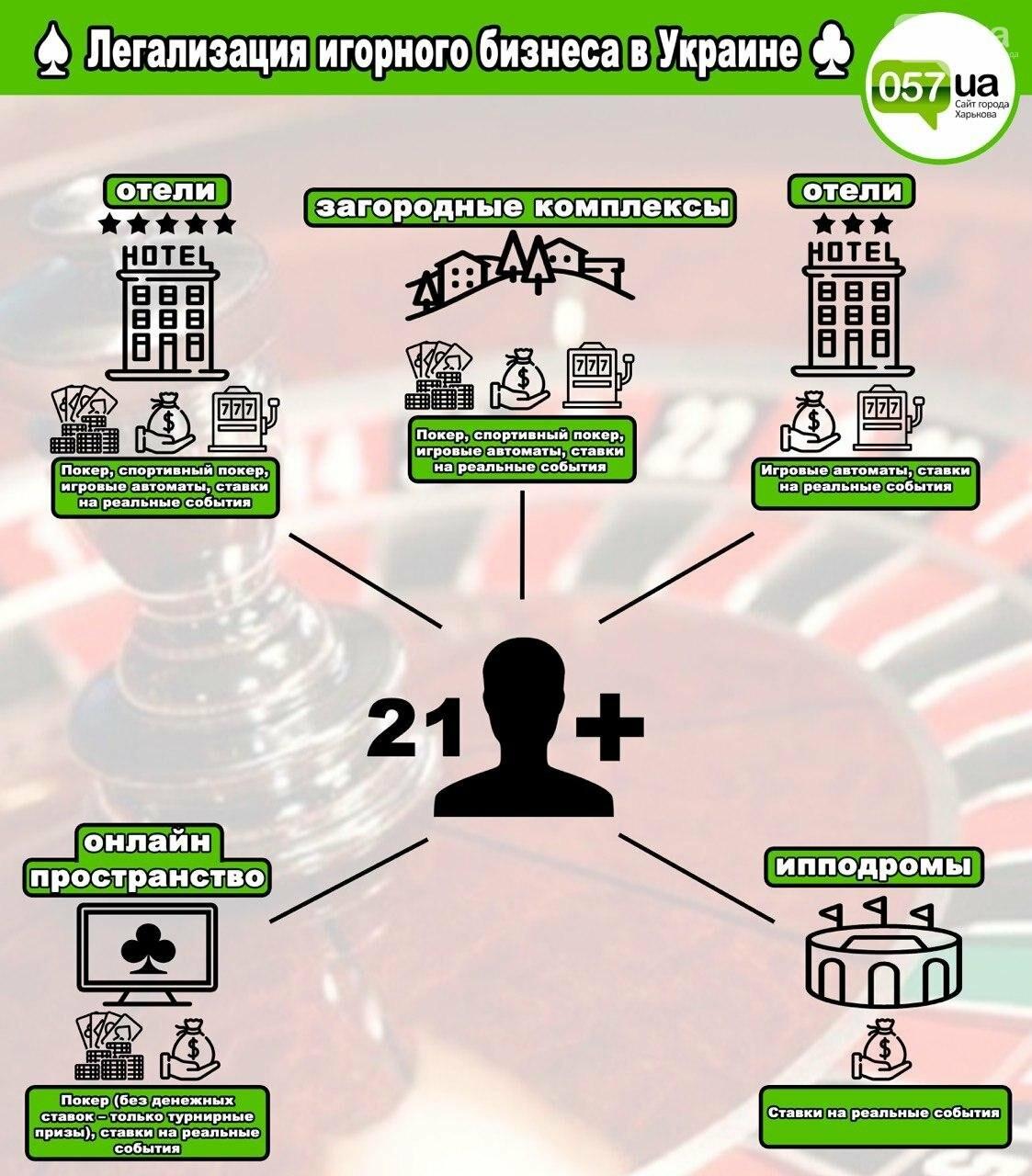 Легализация игорного бизнеса в Украине: что нужно знать харьковчанам, - ИНФОГРАФИКА, фото-1