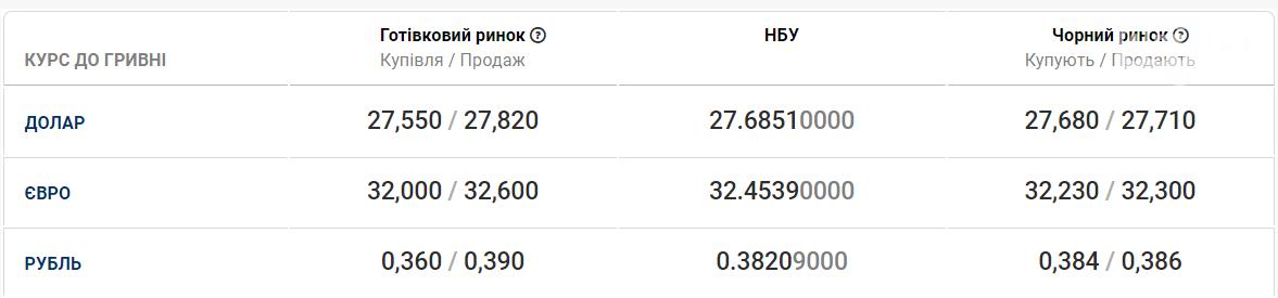 Минфин. Курс валют в Харькове на 29 июля