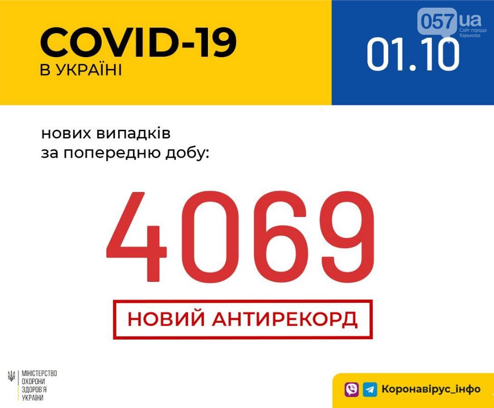 Установлен новый антирекорд: статистика заболеваемости коронавирусом в Украине , фото-1