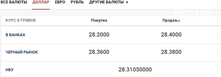 Курс валют в Харькове сегодня, 1 октября , фото-1