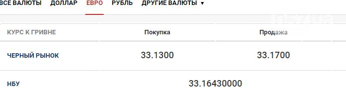 Курс валют в Харькове сегодня, 1 октября , фото-2