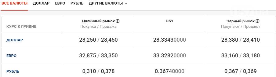 Курс валют в Харькове сегодня, 2 октября , фото-1