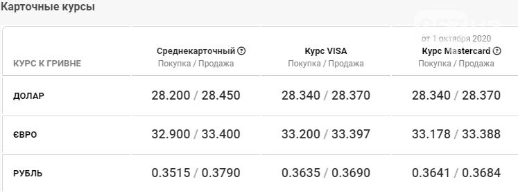 Курс валют в Харькове сегодня, 2 октября , фото-4