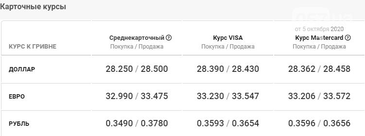 Курс валют в Харькове сегодня, 6 октября , фото-5