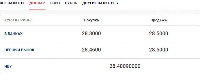Курс валют в Харькове сегодня, 6 октября , фото-1