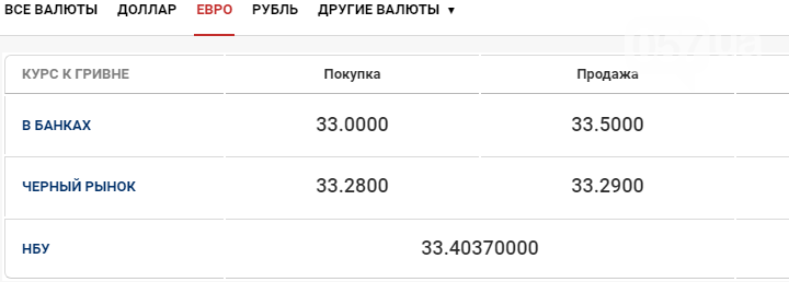 Курс валют в Харькове сегодня, 6 октября , фото-2