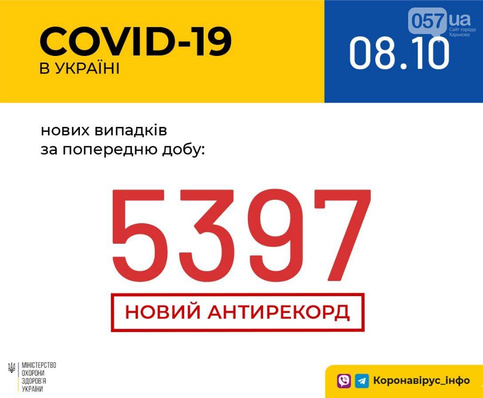 В Украине установлен новый антирекорд заболеваемости коронавирусом за сутки: статистика , фото-1