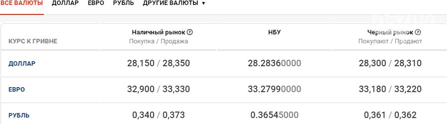 Курс валют в Харькове сегодня, 9 октября , фото-1