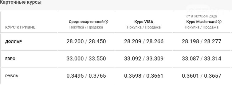 Курс валют в Харькове сегодня, 9 октября , фото-4