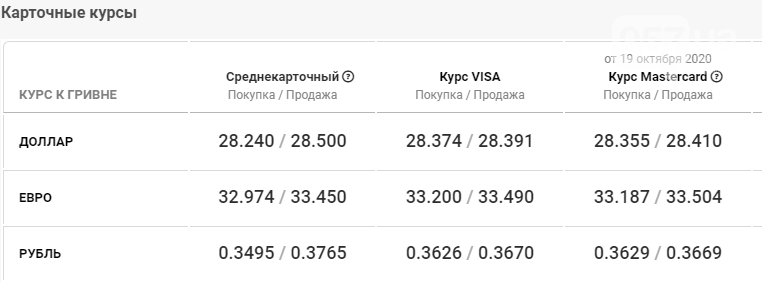 Курс валют в Харькове 20 октября, фото-5