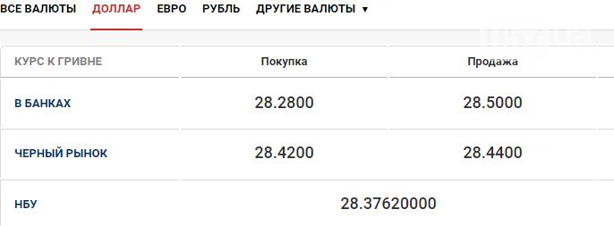 Курс валют в Харькове 20 октября, фото-1