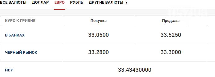 Курс валют в Харькове 20 октября, фото-2