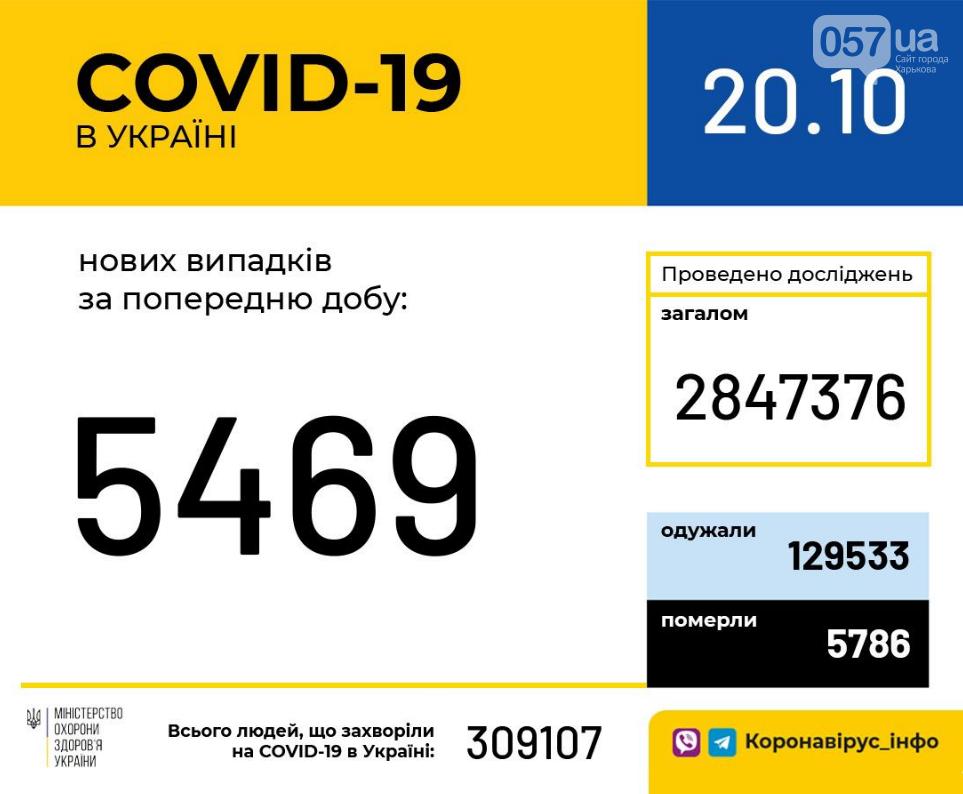 Ситуация по коронавирусу в Украине за сутки: статистика на 20 октября, фото-1
