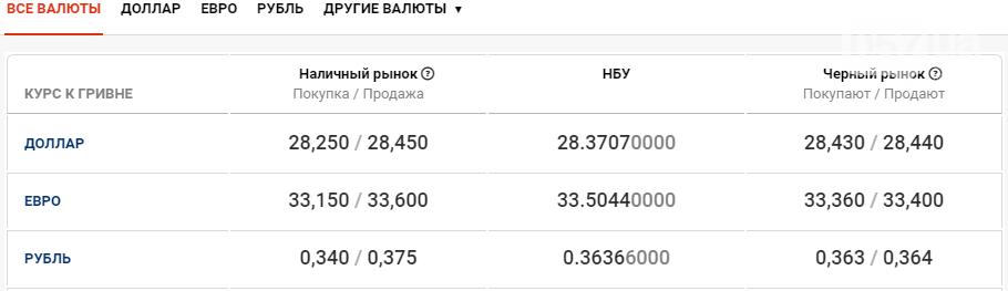 Курс валют в Харькове сегодня, 21 октября , фото-1