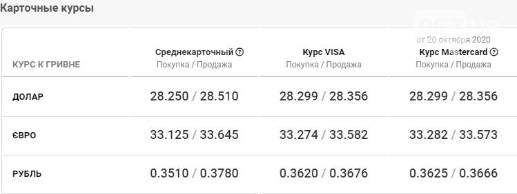 Курс валют в Харькове сегодня, 21 октября , фото-4