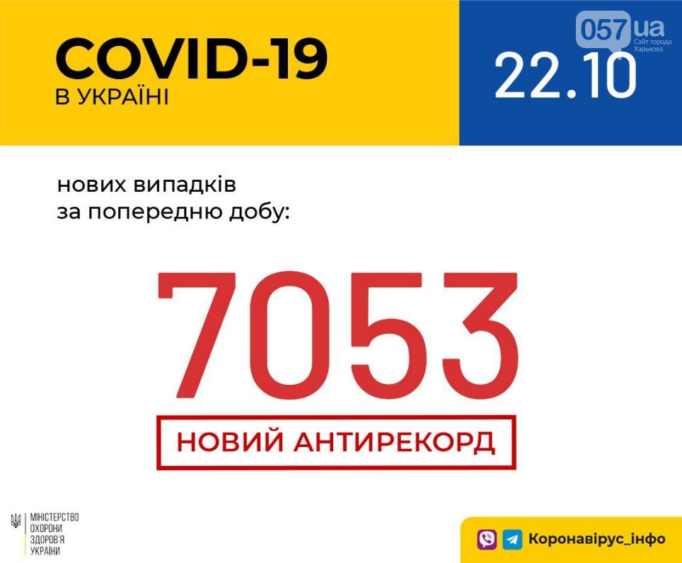 Новый антирекорд по количеству заболеваемости COVID-19: данные на 22 октября , фото-1