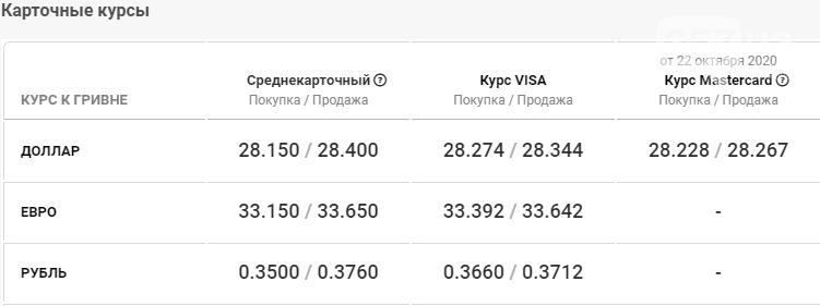 Курс валют в Харькове 23 октября , фото-4