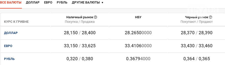Курс валют в Харькове 23 октября , фото-1