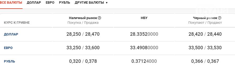 Стоимость доллара и евро в Харькове сегодня, 27 октября , фото-1