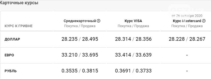 Стоимость доллара и евро в Харькове сегодня, 27 октября , фото-4