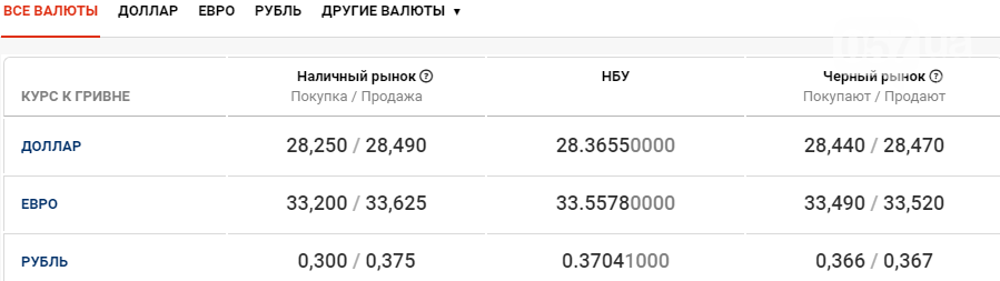 Стоимость валют в Харькове сегодня, 28 октября, фото-1