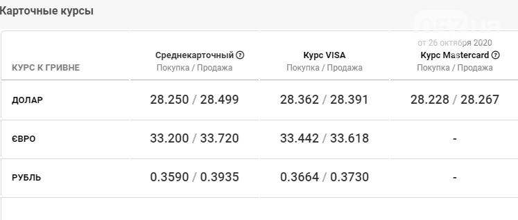 Стоимость валют в Харькове сегодня, 28 октября, фото-4