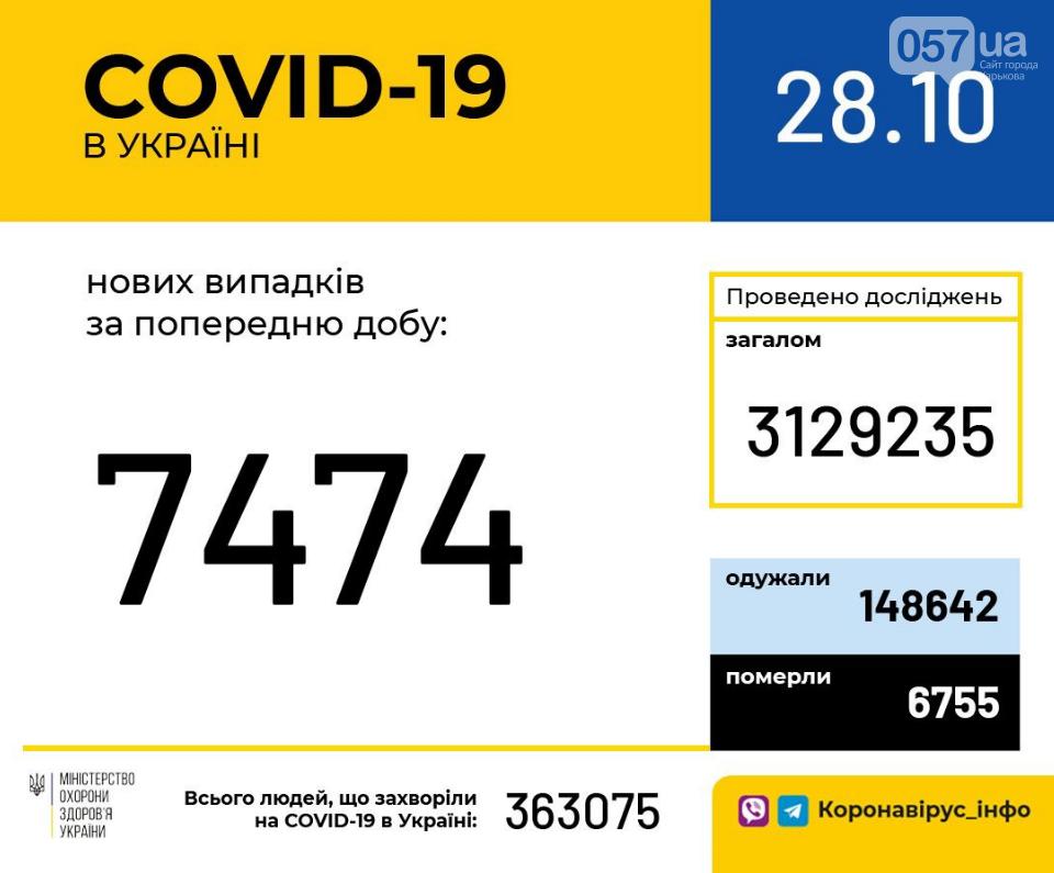 Коронавирус в Украине: сколько людей заразились COVID-19 за минувшие сутки, фото-1