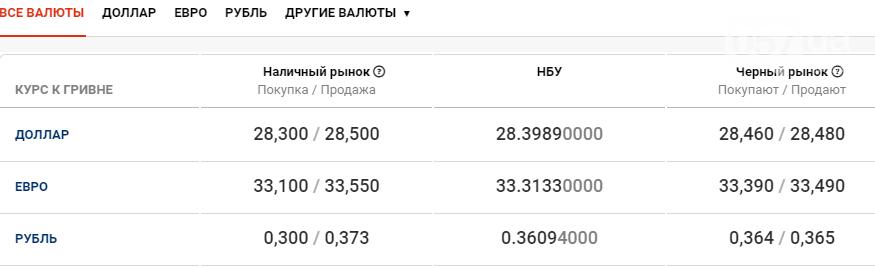 Курс валют в Харькове сегодня, 29 октября , фото-1