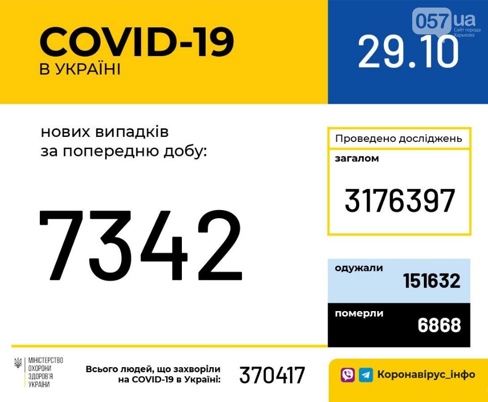 Коронавирус в Украине: сколько новых пациентов в стране зарегистрировано за сутки, фото-1