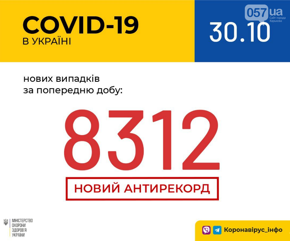 Коронавирус в Украине: в стране установлен антирекорд по количеству заражений за сутки , фото-1