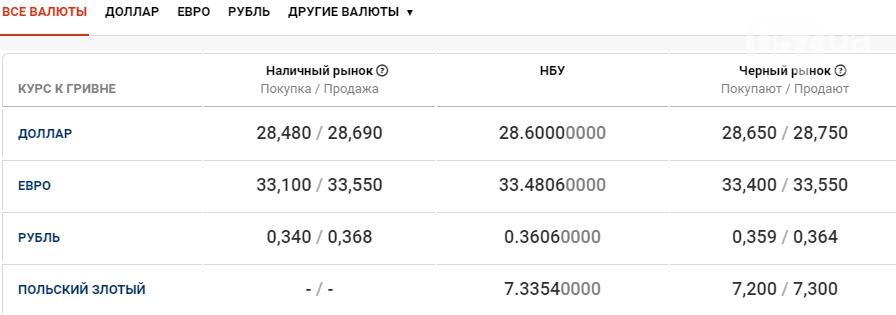 Курс валют в Харькове сегодня, 4 ноября , фото-1