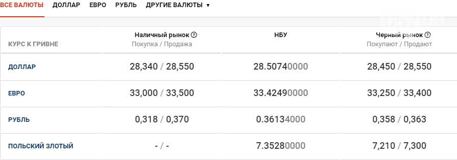Курс валют в Харькове 5 ноября , фото-1