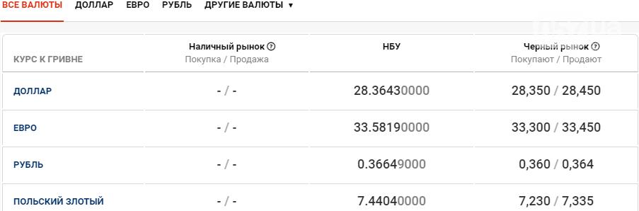 Курс валют в Харькове сегодня, 6 ноября, фото-1