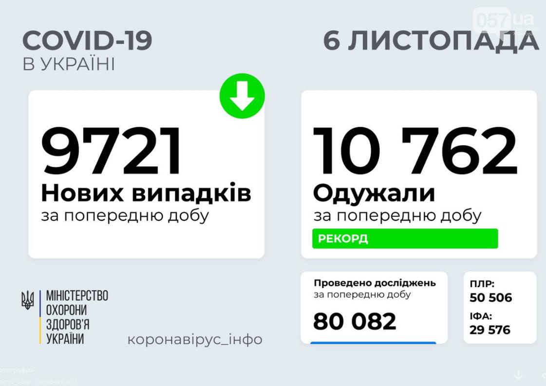 Сколько в Украине новых больных коронавирусом: данные на 6 ноября , фото-1