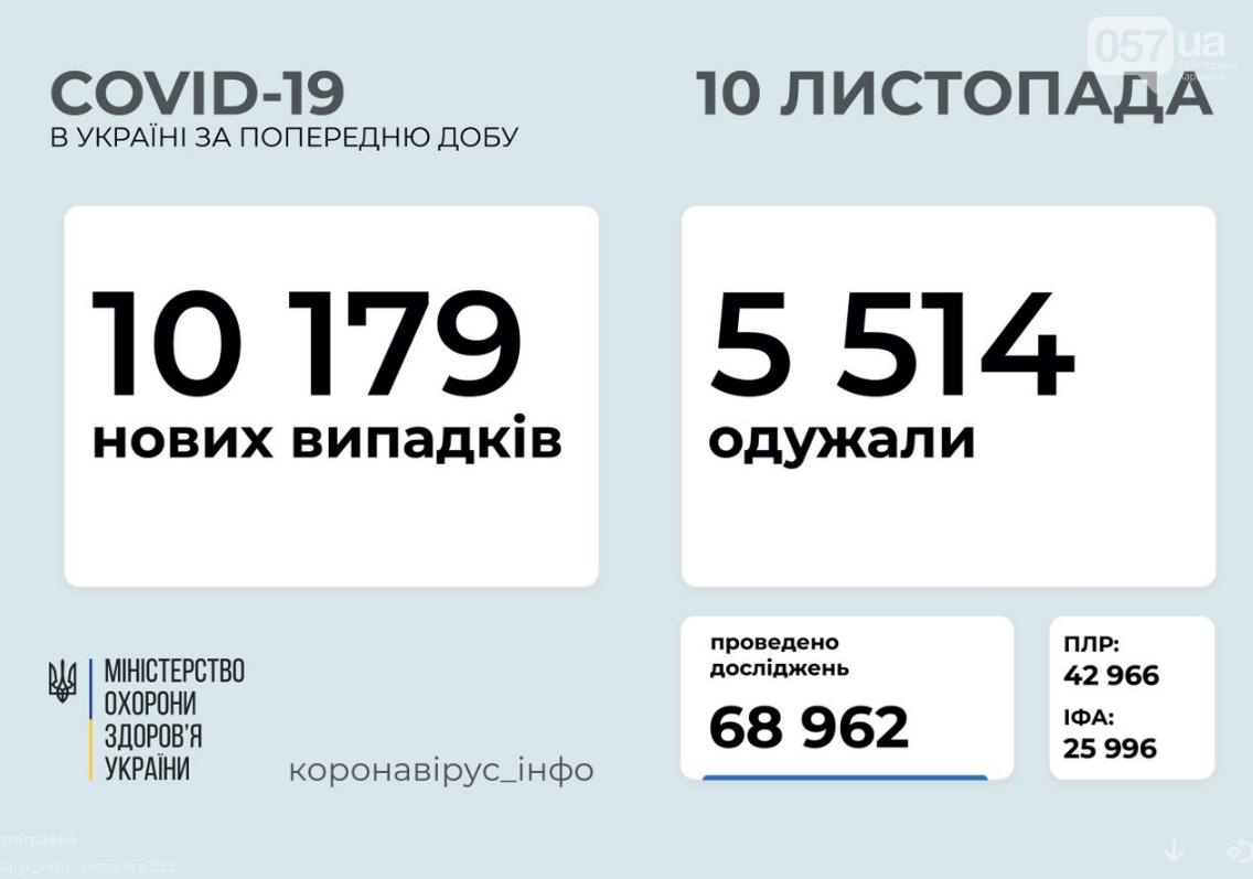 Сколько людей заразились коронавирусом в Украине за сутки: статистика на 10 ноября , фото-1