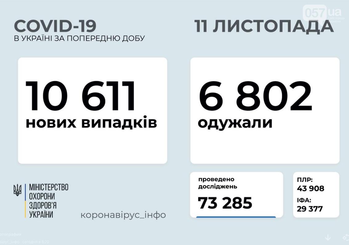 Коронавирус: сколько человек заразились в Украине за сутки, фото-1