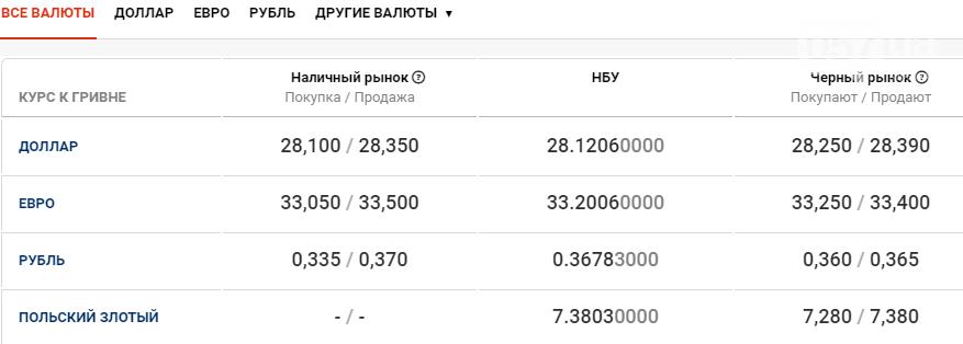 Курс валют в Харькове сегодня, 11 ноября , фото-1